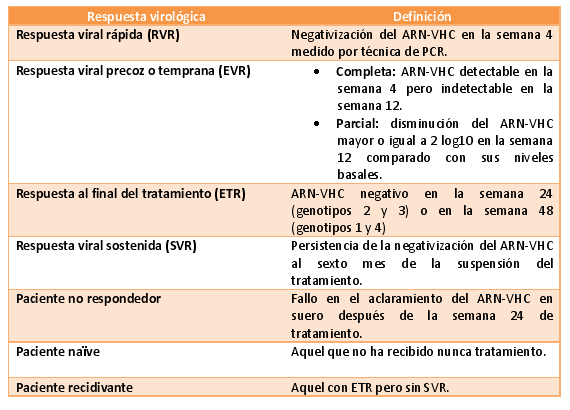 Tabla 1. Patrones de respuesta virológica