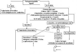 SGA: Estreptococo grupo A o pyogenes. Figura 1. Esquema diagnóstico-terapéutico de la Faringoamigdalitis aguda en la infancia.