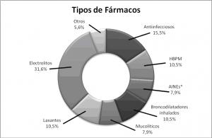 Figura 2. Tipos de fármacos implicados en los EM.