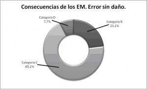 Figura 3. Consecuencias de los Errores de medicación (Categoría: Error sin daño).