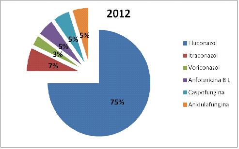 Figura 2. Comparativa del consumo de antifúngicos en los dos periodos (%DDD/100 e).