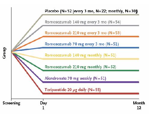 Figura 1. Aleatorización de los pacientes según fármaco, dosis y posología.