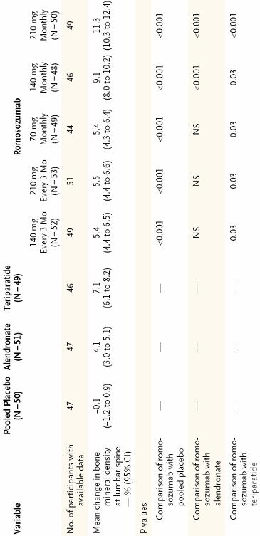 Tabla 1. Incremento en el porcentaje de densidad mineral ósea en columna lumbar en los ditintos grupos.